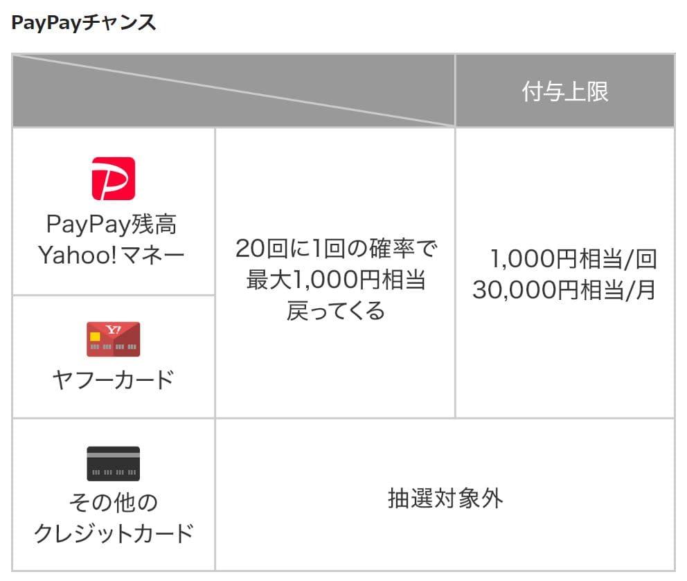 paypayチャンス詳細
