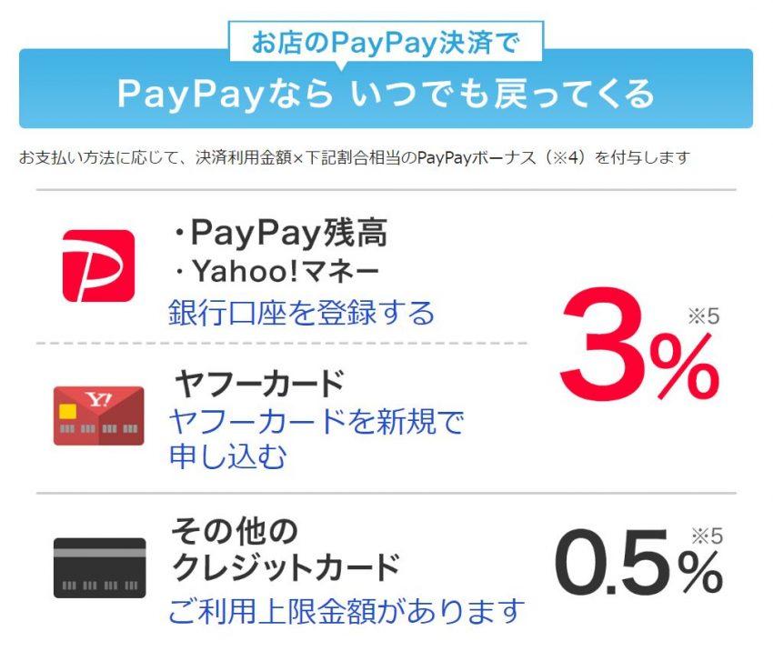 PayPayならいつでも3%戻ってくる