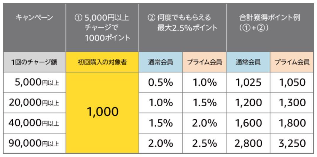 初回チャージで1000ポイントが貰えるキャンペーン還元率の表