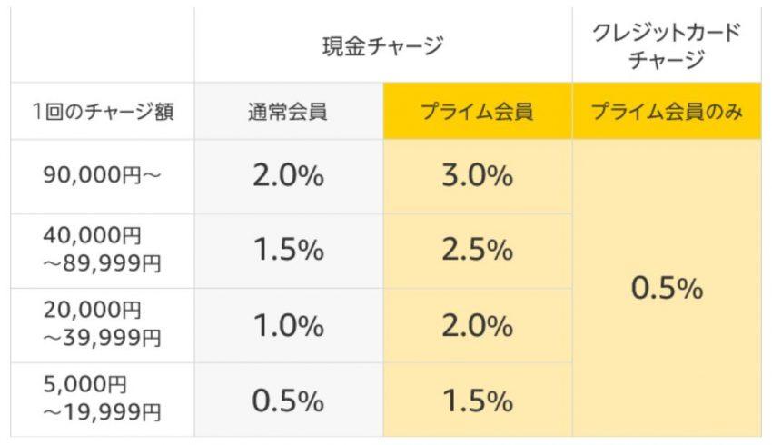 Amazonギフト券キャンペーン 残高チャージすると最大3%ポイントの還元率